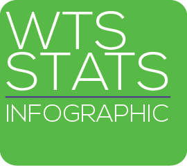 WTS Stats Infographic